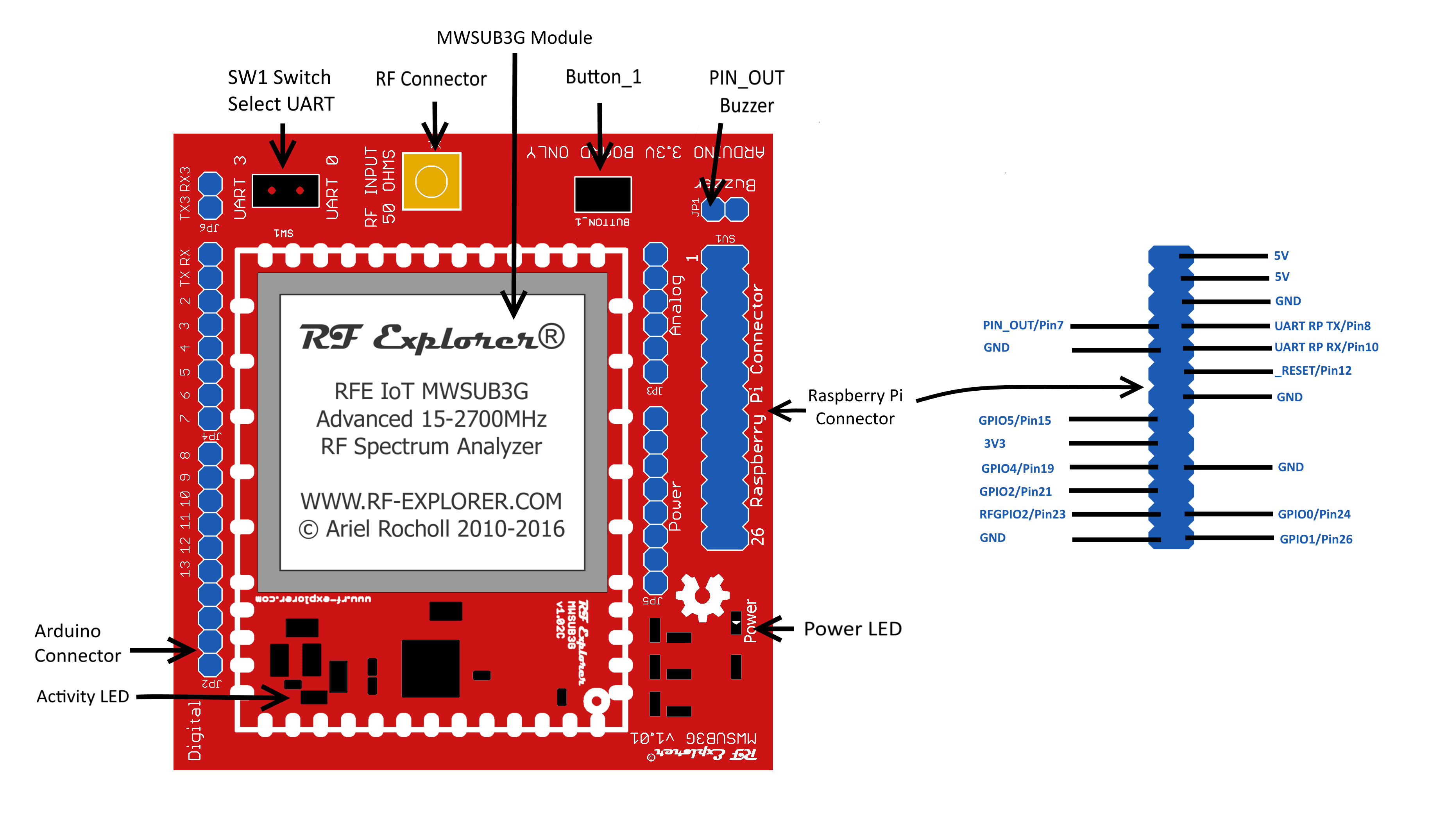 RFExplorer 3GP IOT Raspberry